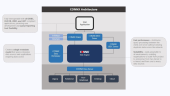 CONNX Data Access Architecture